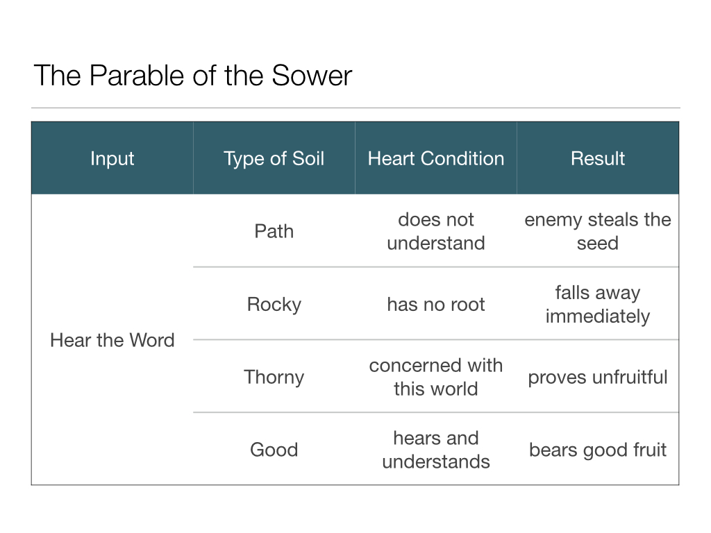 Parable of the Sower.001